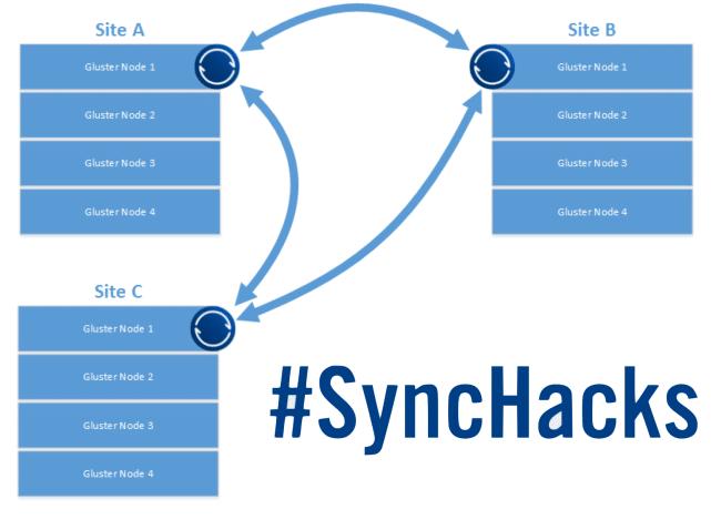 SyncHacks Geo Location